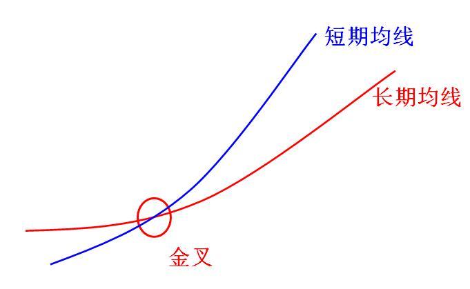两根均线挑江山 期货技术分析