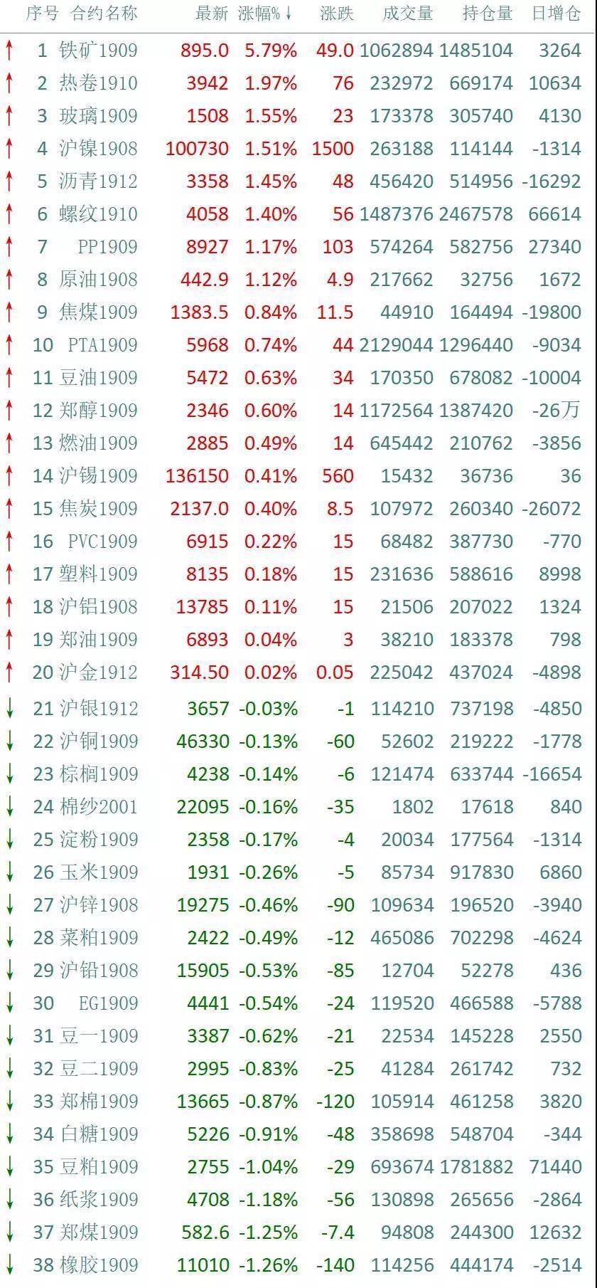 猎鹰解期:铁矿再度大涨近6%,欧美股市全线收跌
