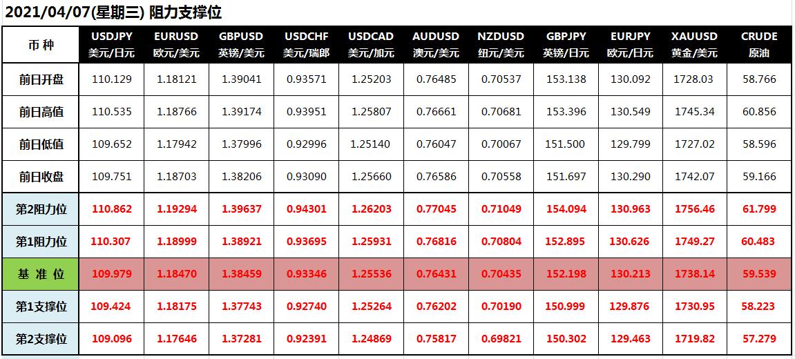 CWG Markets: 美元未涨反跌 黄金一柱擎天