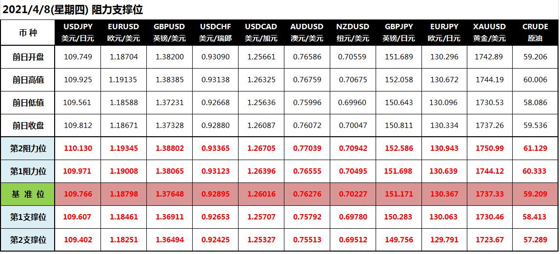 CWG Markets: 美联储坚持货币宽松 美元上扬黄金低迷