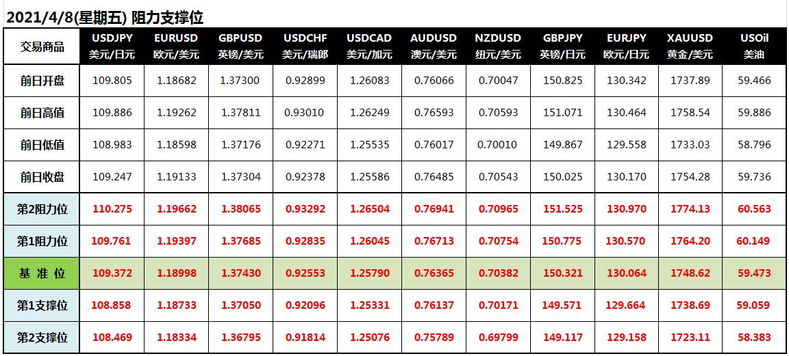 CWG Markets: 初请意外上升 美元大跌黄金升高