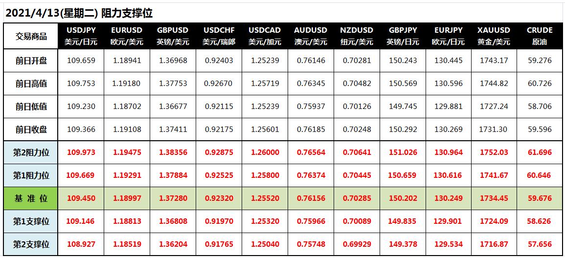 CWG Markets: 国债需求强劲美元反弹受阻 金价承压两连跌