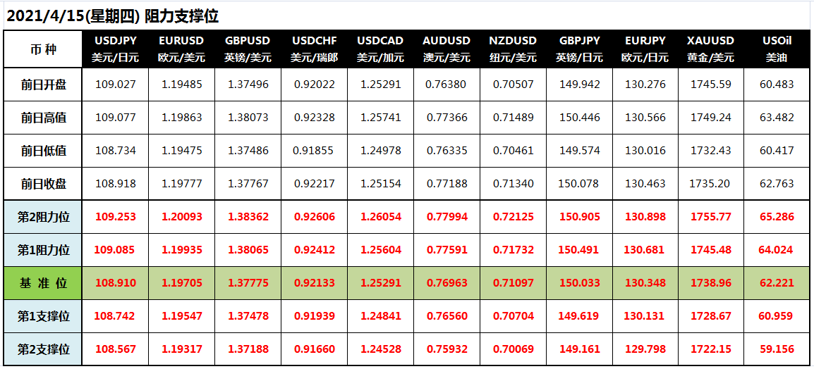 CWG Markets: 美元刷新低点 金价亦收跌10美元