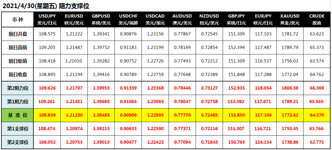 """CWG Markets: GDP给美元""""雪中送炭"""" 抛单涌现黄金狂泻"""