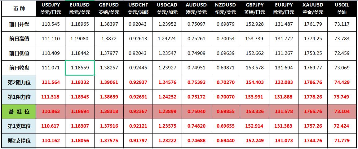 CWG Markets: 美元升近11周高点 黄金收复1770