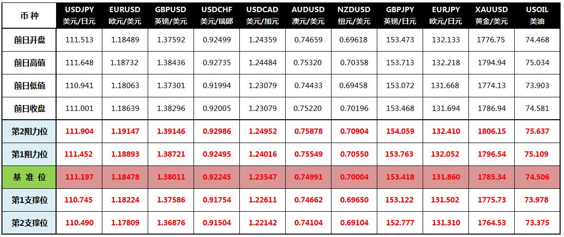 CWG Markets: 美元从三个月高位回落 商品货币大涨