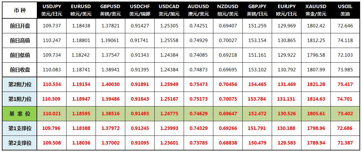 CWG Markets: 美元和日元走低 高风险货币受青睐
