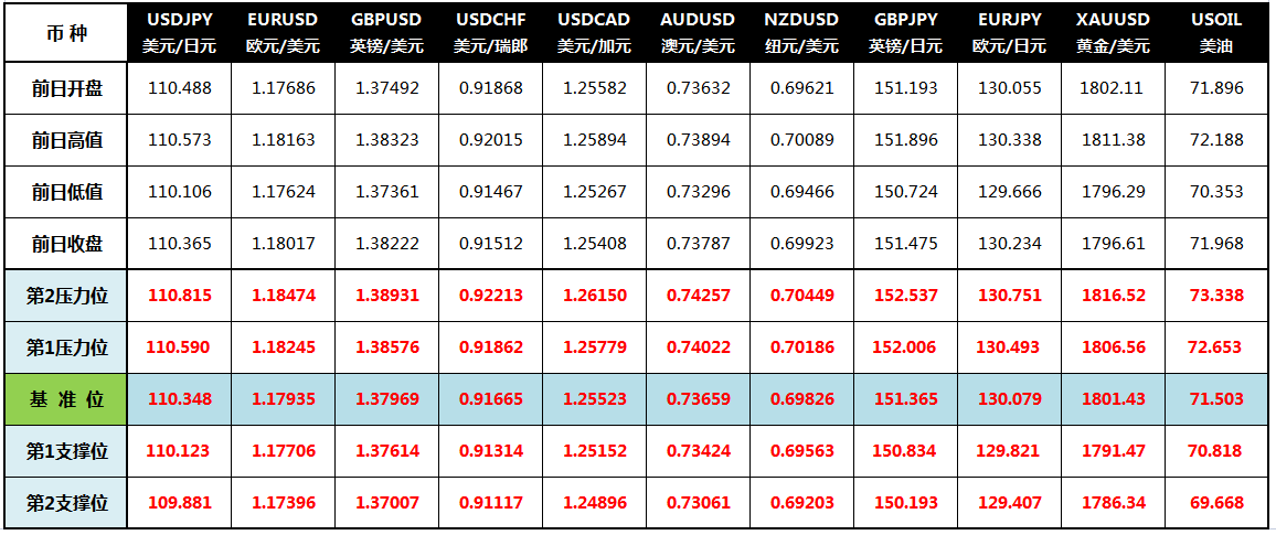 CWG Markets: 风险偏好改善 美元下跌黄金关口