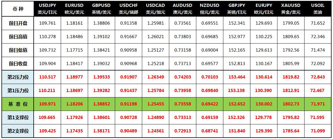 CWG Markets: 美联储不急于缩减购债 美元跌至低位黄金上涨