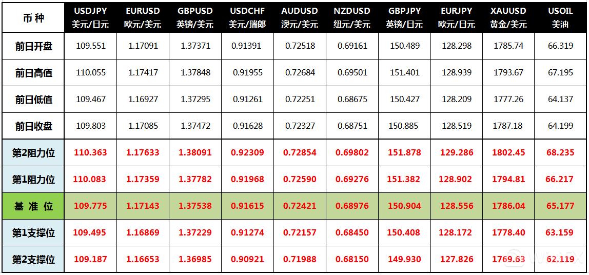 CWG Markets: 美联储考虑开始减码 美元从高位回落