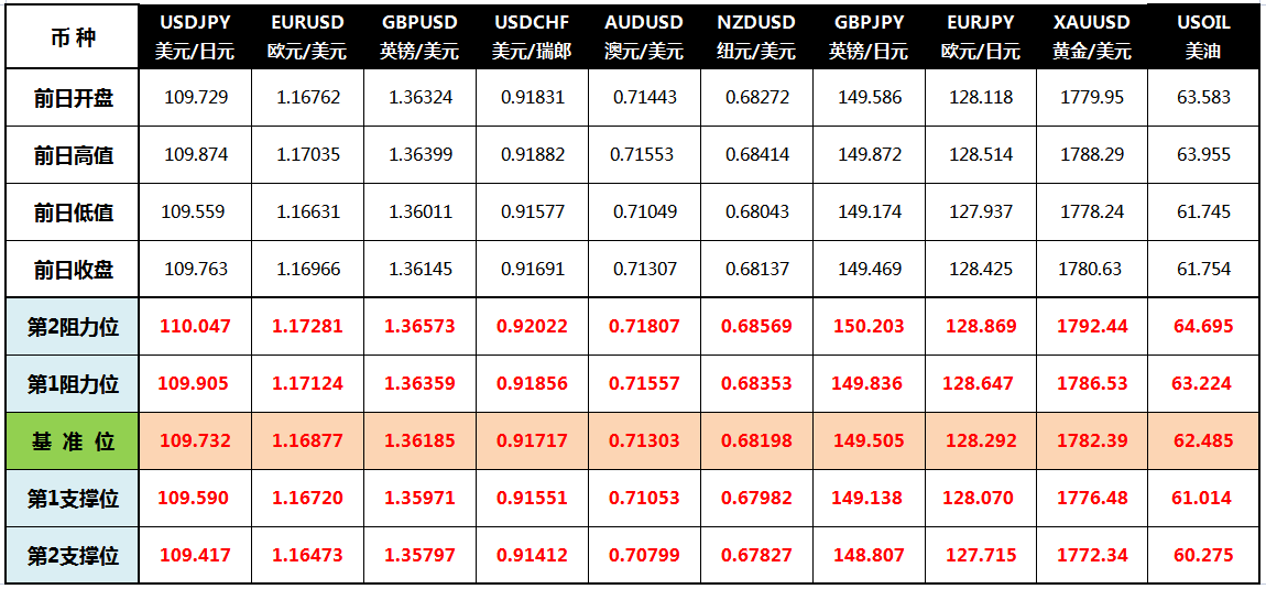 CWG Markets: 美元从高位下跌 商品货币仍不乐观