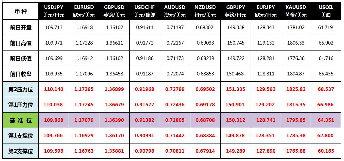 CWG Markets: 疫情忧虑缓解 美元走低黄金站上1800