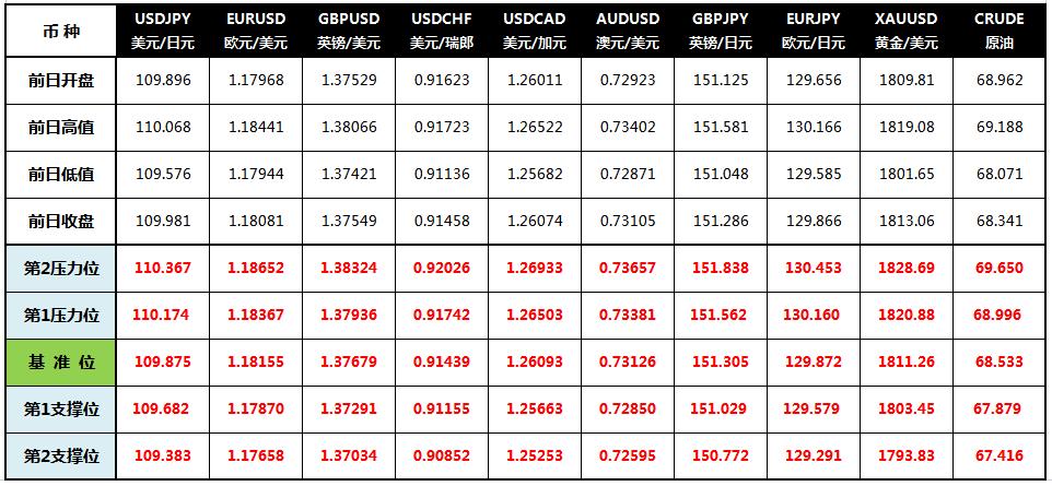 CWG Markets: 美元创逾三周新低,黄金持稳于1810上方