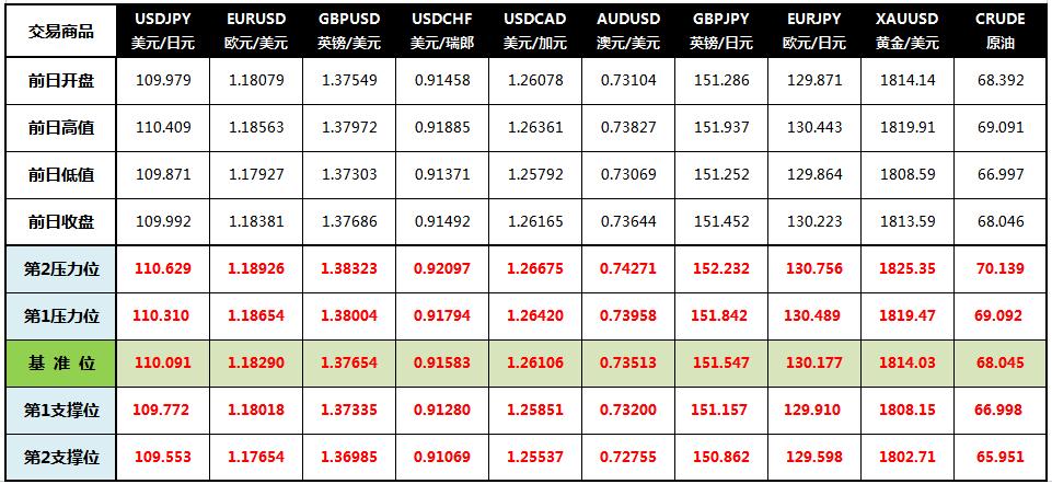 CWG Markets: OPEC+维持增产计划,美元走低黄金延续震荡