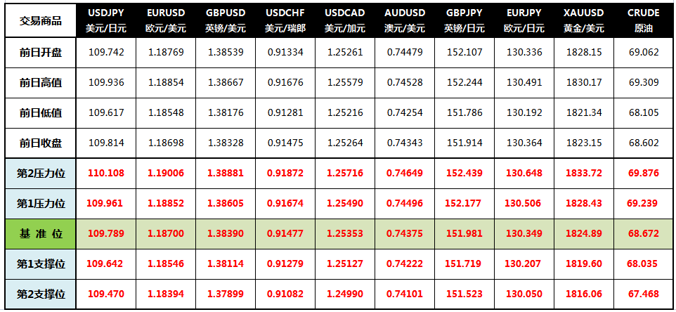 CWG Markets: 美元回升黄金下滑 关注澳洲联储决议