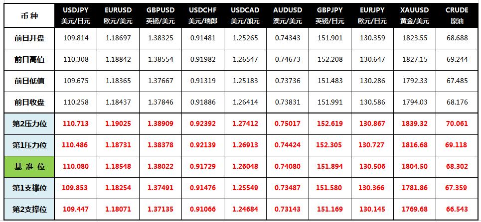 CWG Markets: 风险偏好降温 美元走强黄金大跌