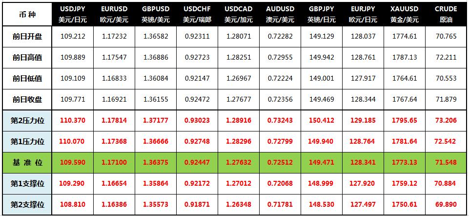 CWG Markets: 鲍威尔澄清减码时机 美元创新高黄金跌破关口